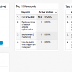 16 Informes Personalizados, Segmentos y Cuadros de Mando en Google Analytics útiles para SEO