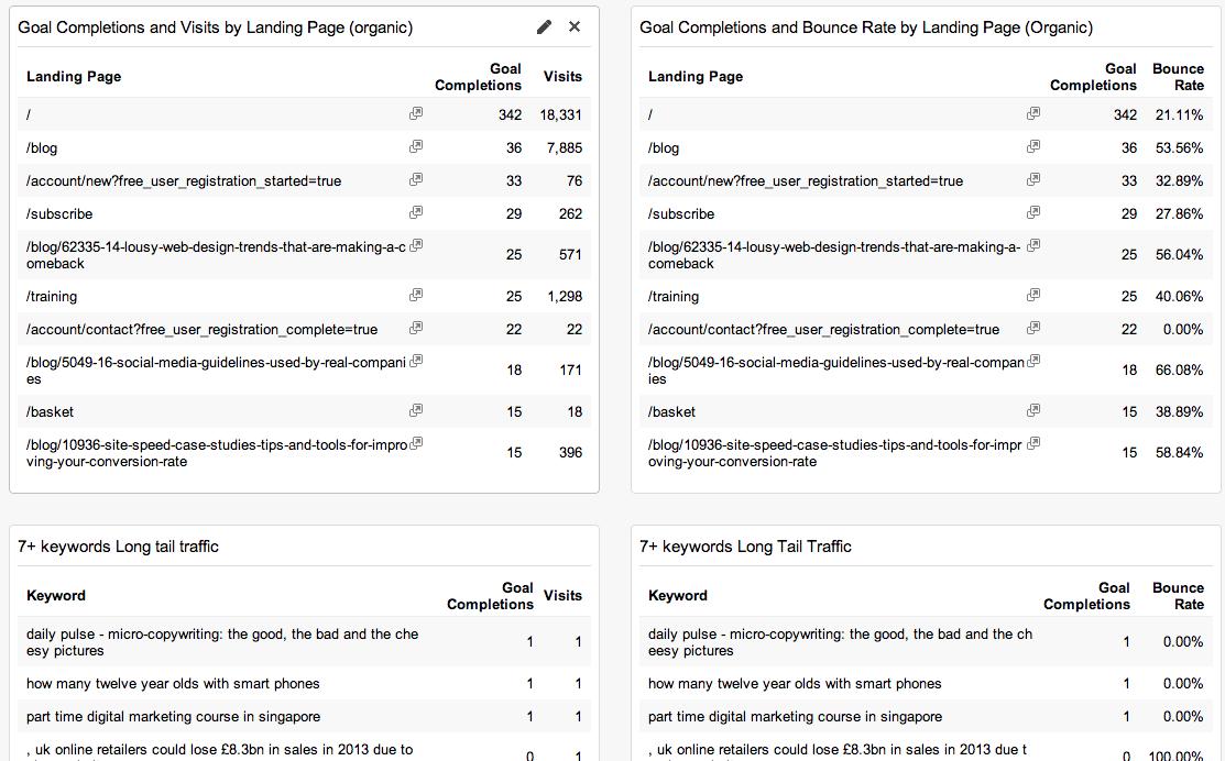 posicionamiento en buscadores cuadro de mando contenido principal palabras clave