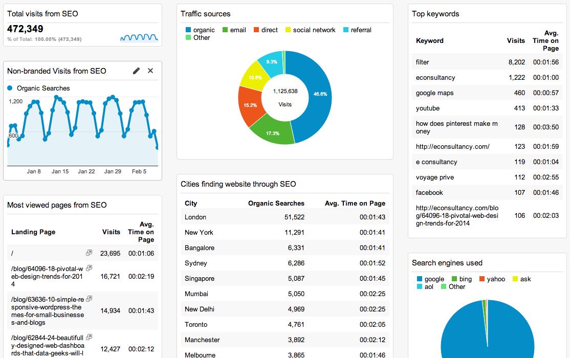 cuadro de mando monitoreo posicionamiento en buscadores organico
