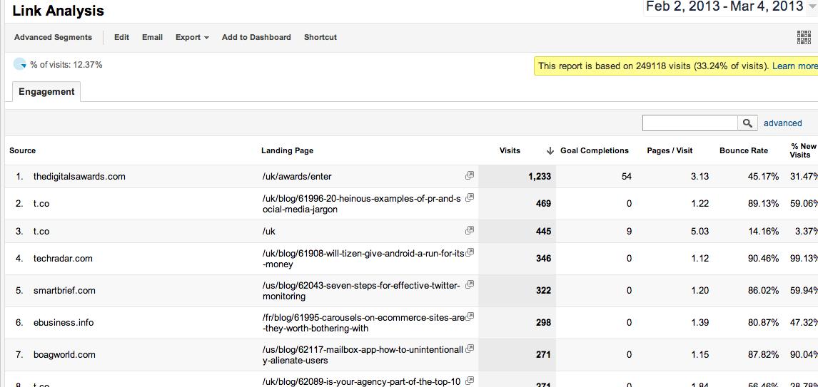 posicionamiento en buscadores informe analisis enlaces
