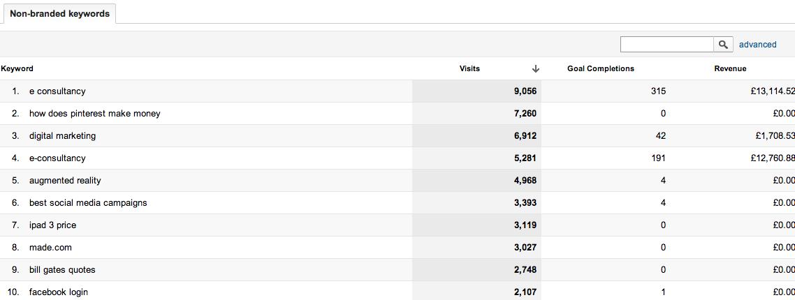 posicionamiento en buscadores informe keyword sin marca