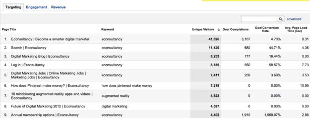 posicionamiento en buscadores keyword analysis