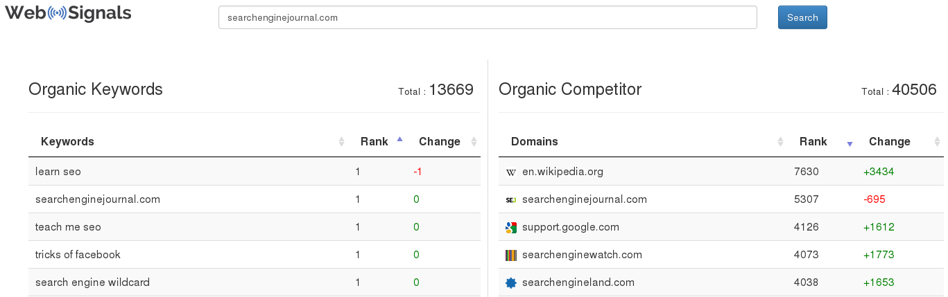WebSignals Organic Keywords Organic Competitors