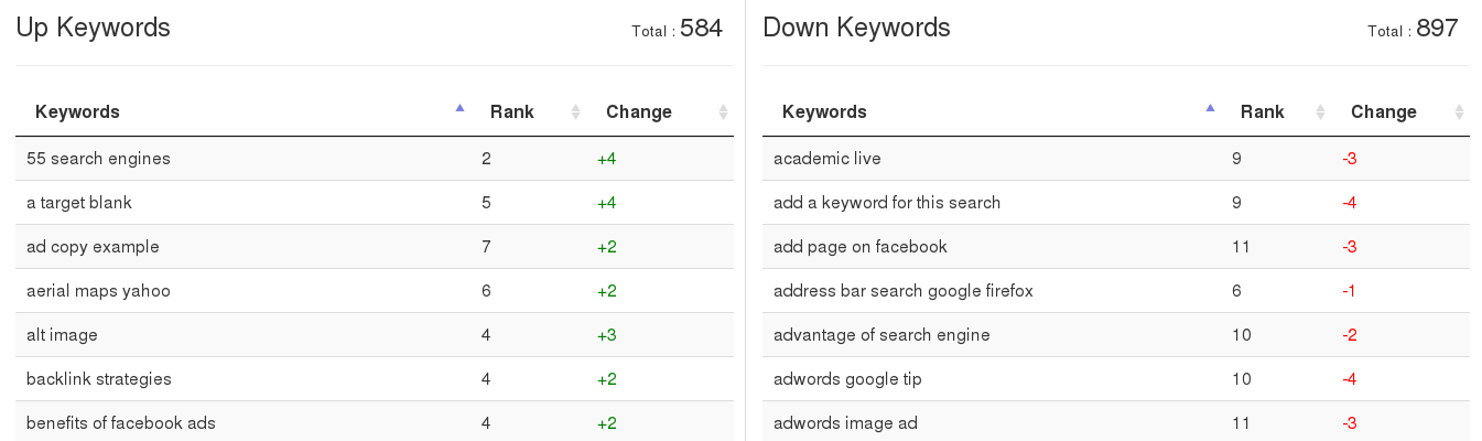 Websignals. Up Keywords. Down Keywords