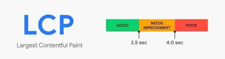 LCP - Largest Contentful Paint - Core Web Vitals